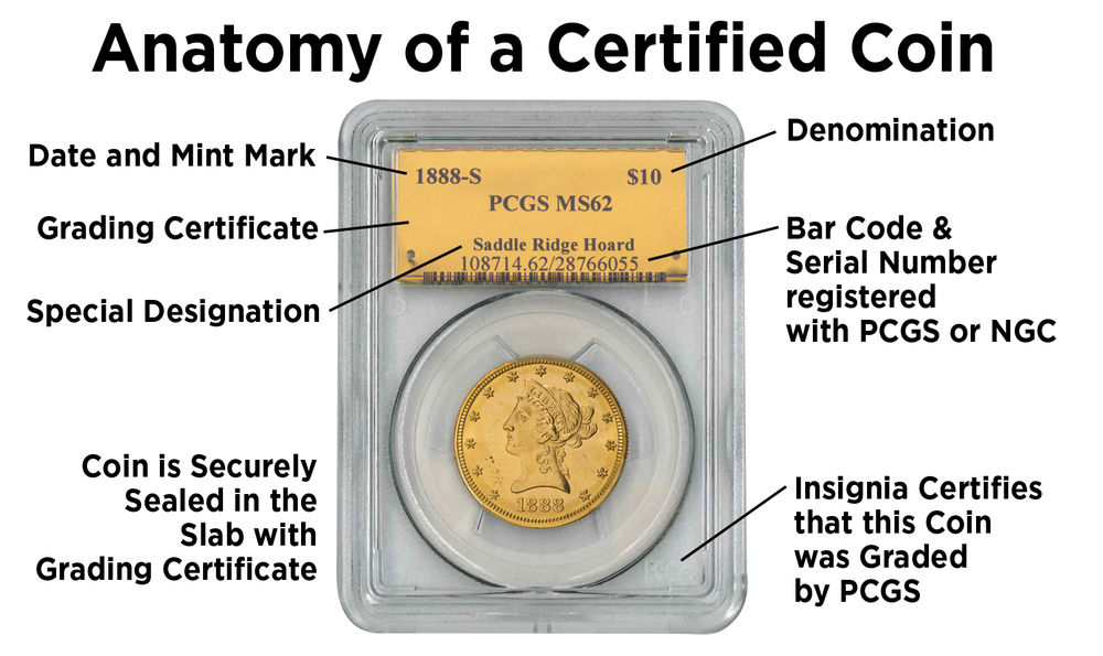 Anatomy of a Certified Coin