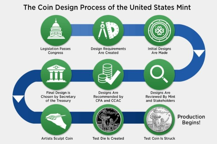 The Coin Design Process of the United States Infographic