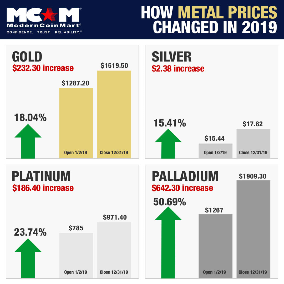How Precious Metals Prices Changed Over 2019